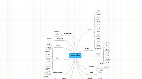 Mind Map: พยัญชนะไทย