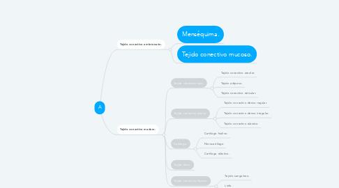 Mind Map: Clasificación de los tejidos conectivos.