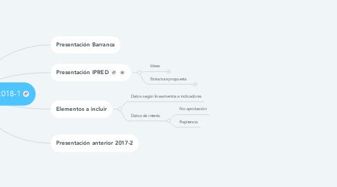 Mind Map: Presentación Académico 2018-1