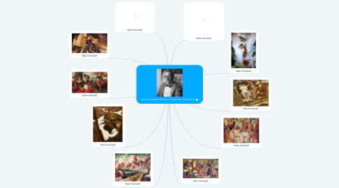 Mind Map: Dean Cornwell History of American Illustration