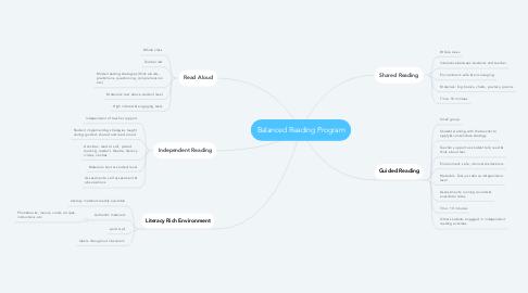 Mind Map: Balanced Reading Program