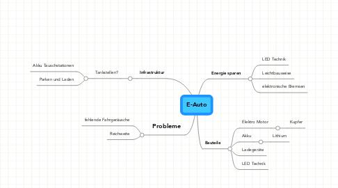 Mind Map: E-Auto
