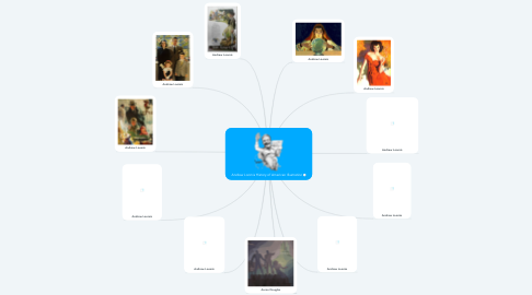 Mind Map: Andrew Loomis History of American Illustration