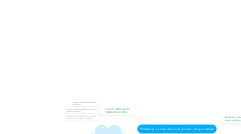 Mind Map: Involucrar a las familias en el proceso de aprendizaje