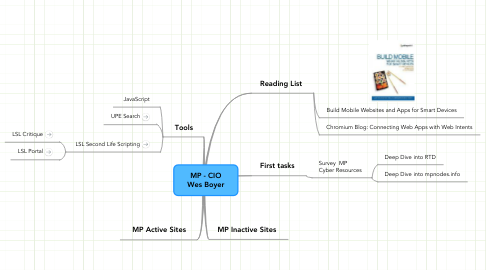Mind Map: MP - CIO Wes Boyer