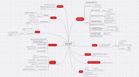 Mind Map: INVESTIGACIÓN ETNOGRÁFICA