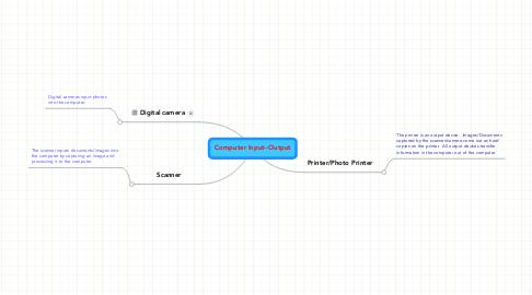 Mind Map: Computer Input--Output