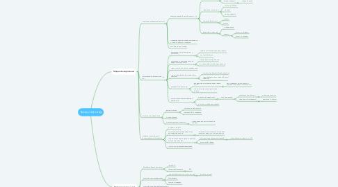 Mind Map: ТрейдингДеск