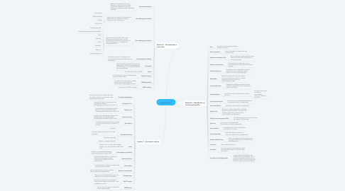Mind Map: Fagbegreber