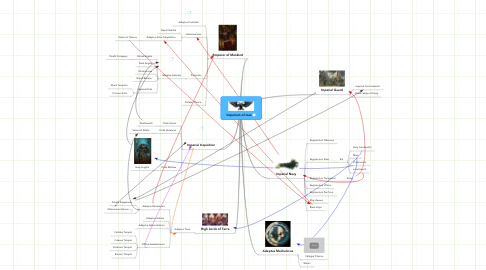 Mind Map: Imperium of man