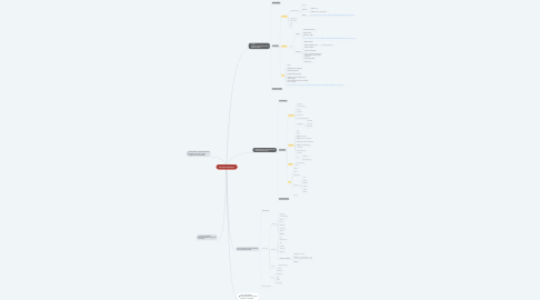 Mind Map: Full Stack developer