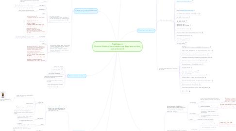 Mind Map: Барбершоп Wonson/Москва(Севастопольская-Варшавская+3км), мужчины 24-45