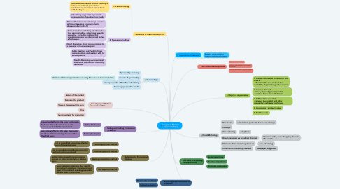 Mind Map: Integrated Markets Communications