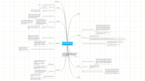 Mind Map: Descriptive Writing 3C2