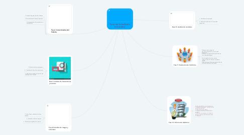 Mind Map: Fases de la Auditoria Informática