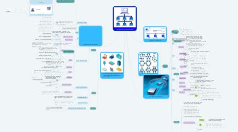 Mind Map: Redes De Computadoras