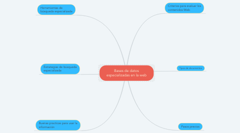 Mind Map: Bases de datos especializadas en la web