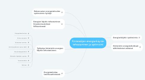 Mind Map: Kiinteistöjen energiankäytön tehostaminen ja optimointi