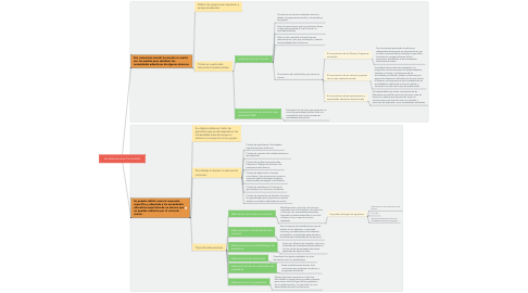 Mind Map: Las Adecuaciones Curriculares