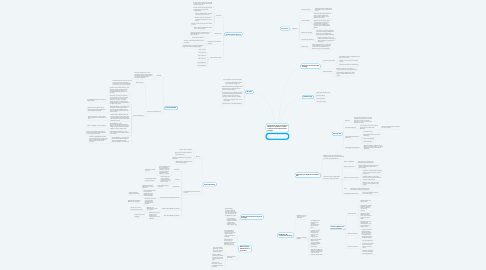 Mind Map: Integrated Marketing Communications (IMC)