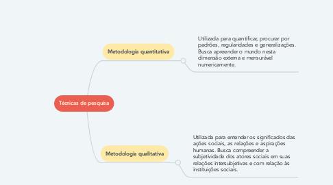 Mind Map: Técnicas de pesquisa