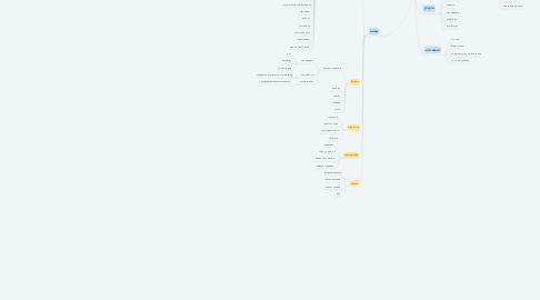 Mind Map: сайты