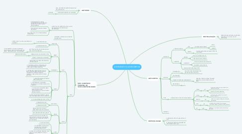 Mind Map: ANTÍGENOS E ANTICORPOS