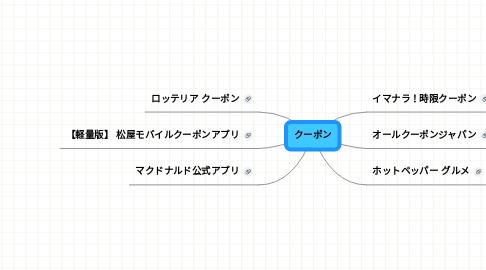 Mind Map: クーポン