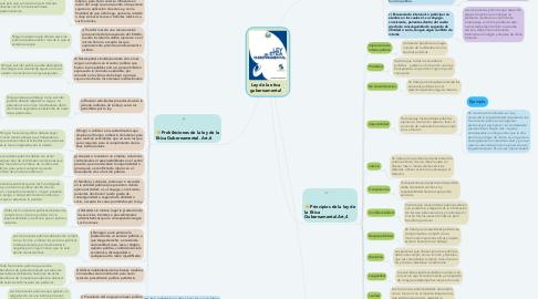 Mind Map: Ley de la etica gubernamental