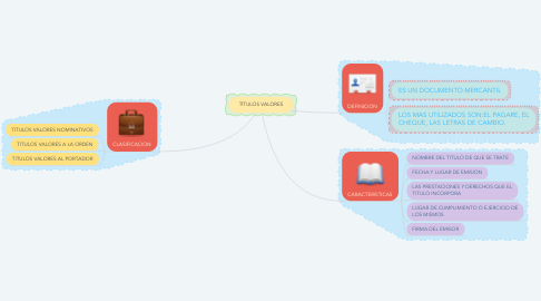 Mind Map: TÍTULOS VALORES