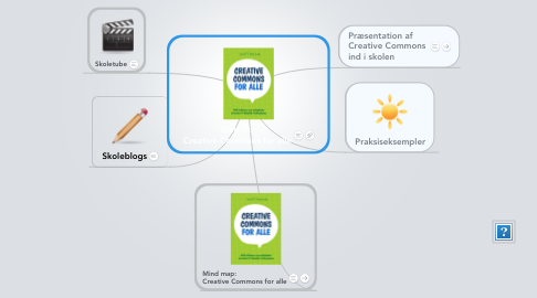 Mind Map: Web IT:  Creative Commons for alle