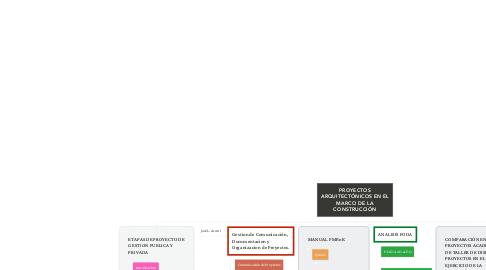Mind Map: PROYECTOS ARQUITECTÓNICOS EN EL MARCO DE LA CONSTRUCCIÓN