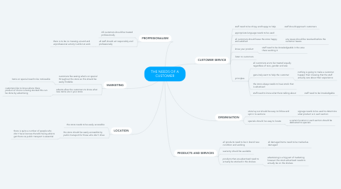 Mind Map: THE NEEDS OF A CUSTOMER