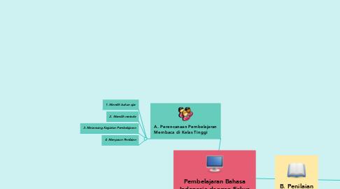 Mind Map: Pembelajaran Bahasa Indonesia dengan Fokus Membaca di Kelas Tinggi