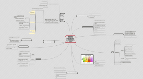 Mind Map: INTEGRATED MARKETING COMMUNICATIONS   (a unified, customer- focused promotional message)
