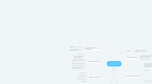 Mind Map: Intergrated Marketing Communication (IMC)