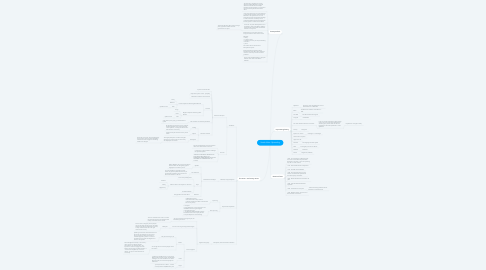 Mind Map: South Africa: Opsamling
