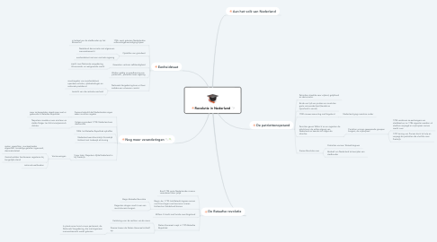 Mind Map: Revolutie in Nederland