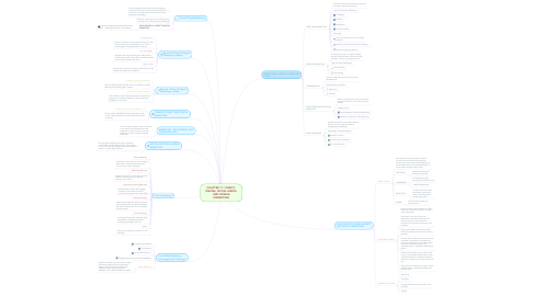 Mind Map: CHAPTER 17 : DIRECT, ONLINE, SOCIAL MEDIA, AND MOBILE MARKETING