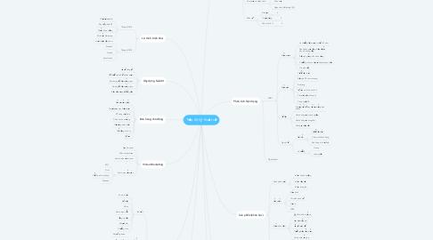 Mind Map: Tiếp thị kỹ thuật số