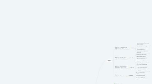 Mind Map: Planejamento Hidrovida