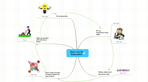 Mind Map: Ways I Can Be Responsible!