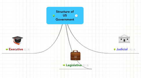 Mind Map: Structure of US Government