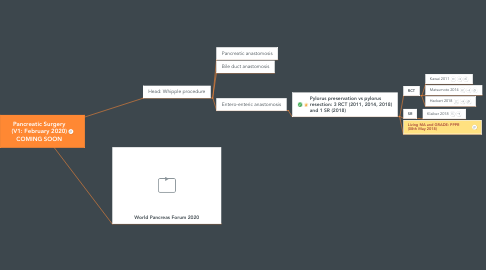 Mind Map: Pancreatic Surgery (V1: February 2020) COMING SOON