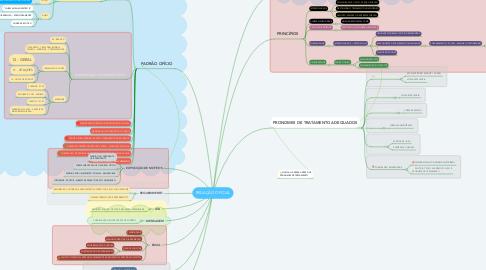 Mind Map: REDAÇÃO OFICIAL