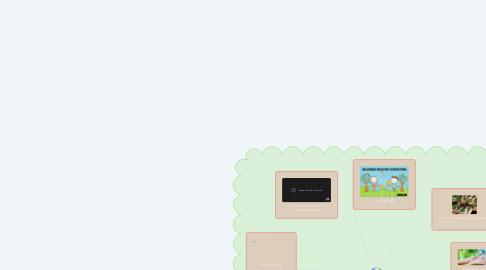 Mind Map: El cuidado del medio ambiente