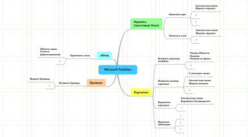 Mind Map: Microsoft Publisher