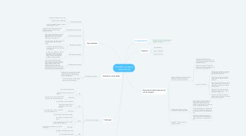Mind Map: Las redes, sus tipos y características