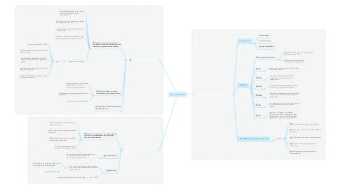 Mind Map: redes de computadora