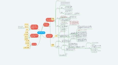 Mind Map: NGỮ ÂM HỌC